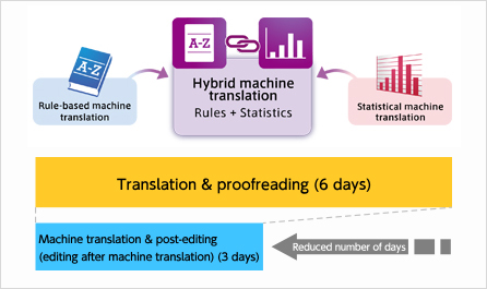 Translation & Localization Services | CRESTEC Inc
